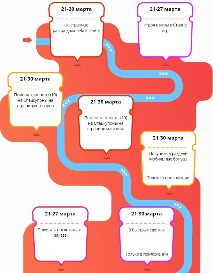 как получить спецкупоны алиэкспресс 7 лет 2017